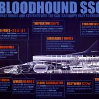 Bloodhound SSC Technische Daten