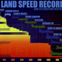 Geschwindigkeitsrekord an Land Geschichte