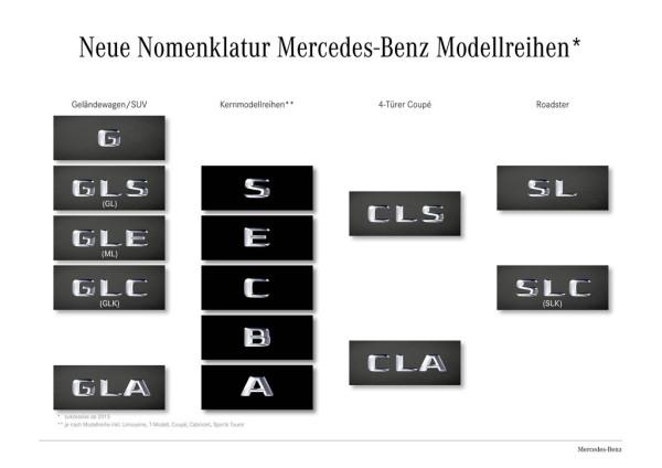 Modellnomenklatur bei Mercedes-Benz