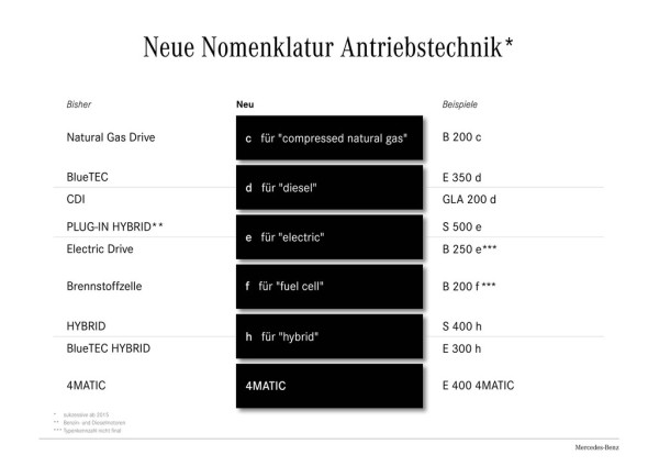 Neue Mercedes-Benz-Nomenklatur Antriebstechnik