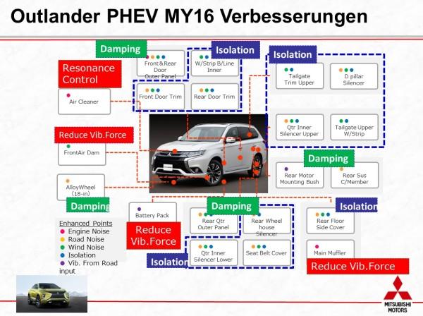 Mitsubishi Outlander PHEV Verbesserungen